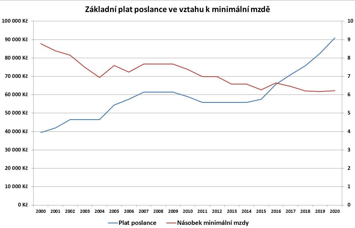 Vztah mezi základním platem poslance a minimální mzdou.