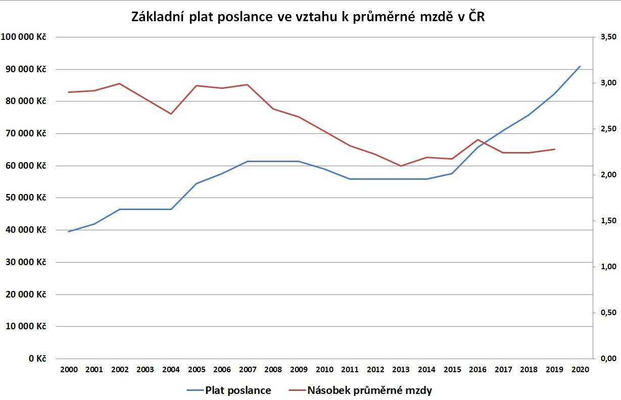Vztah mezi základním platem poslance a průměrnou mzdou v ČR