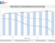 Průměrná mzda se na začátku roku 2020 (za 1. čtvrtletí) zvýšila o 5% na 34 077 Kč. Nejvyšší výplata byla v Praze ve výši 42 760 Kč. Nejmenší průměrný plat byl naopak v Karlovarském kraji. Nejvyšší platy jsou tradičně ve finančnictví (banky, pojišťovny).